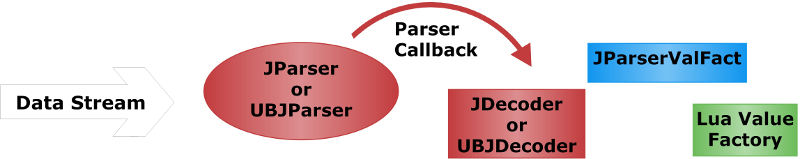 Barracuda Application Server C/C++ Reference: JSON and UBJSON