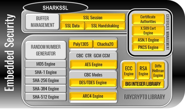 SharkSSL: Embedded TLS Stack