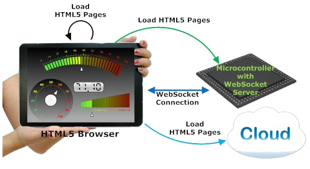 Embedded WebSocket Server