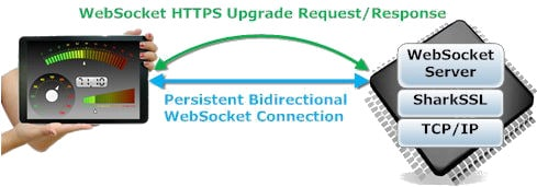 WebSocket Upgrade