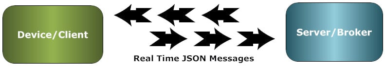 JSON for IoT Communication