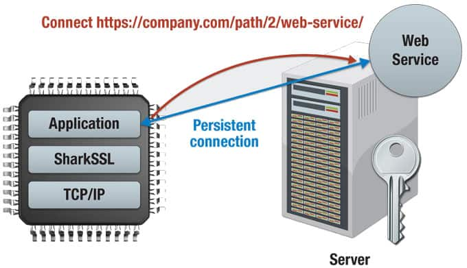 Secure M2M Communication