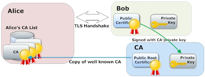 Certificate Validation