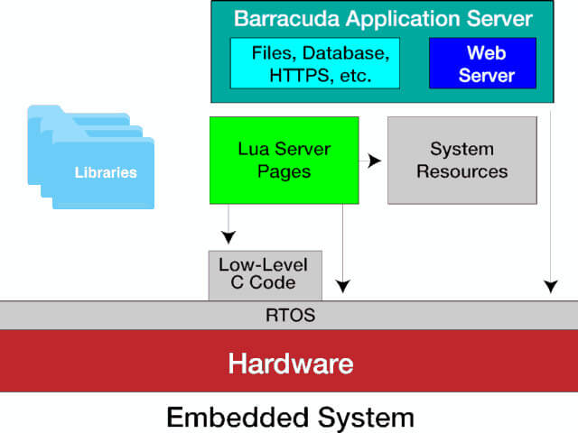 Barracuda Application Server framework